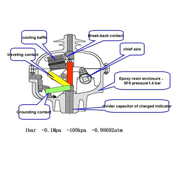 SFG выключатель нагрузки внутри частей