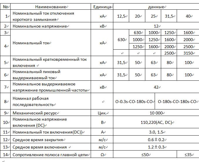 ZN28A-12